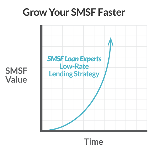 SMSF Growth